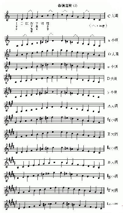小提琴各调音阶图片
