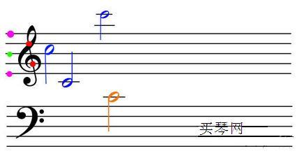 在小提琴曲谱中,经常是把高音谱表与低音谱表放置在一起的,上下每