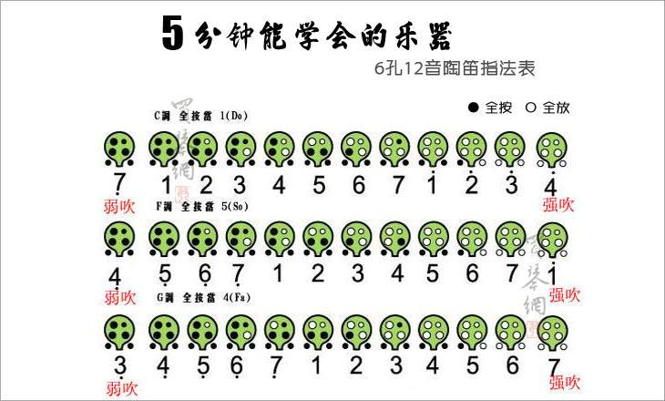 十二孔陶笛常用调 十二孔陶笛谱 十二孔陶笛指法