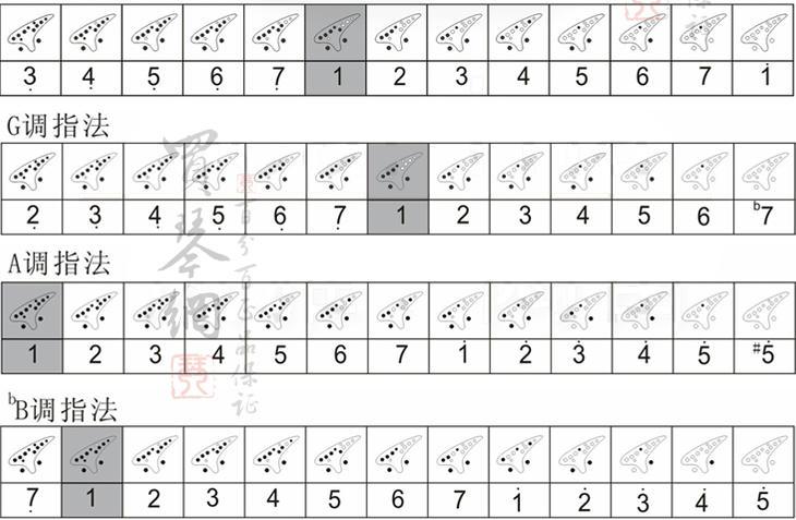 高档演奏陶笛 12孔中音c调 陶笛 瓷笛 赠入门教材图片